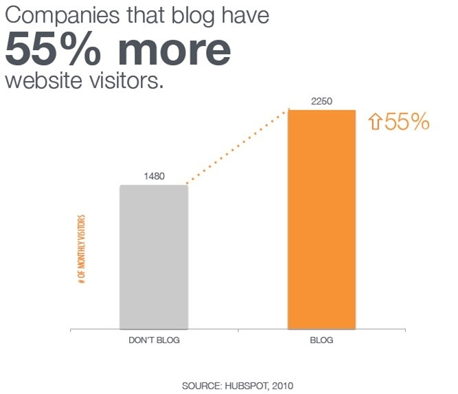 Blogging Statistic