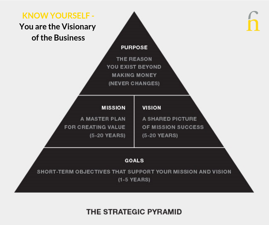 Strategic Pyramid for the Visionary of the Business